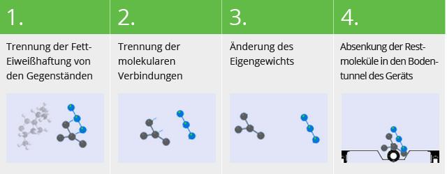 Anwendung und Funktion | Deepclean24.de